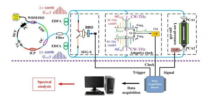 Configuration of comb-mode-resolved adaptive sampling THz-DCS