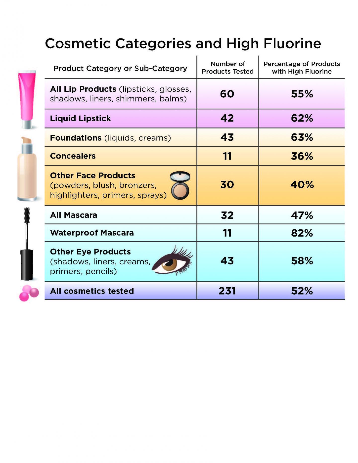 PFAS in Cosmetics