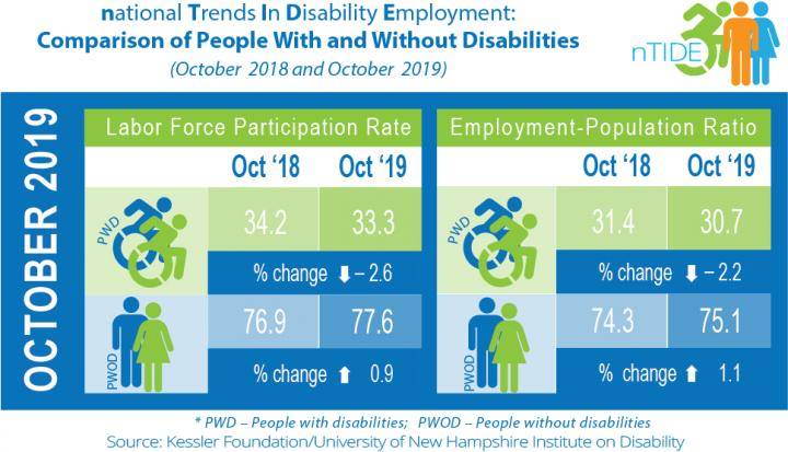 National Trends in Disability Employment -- Comparison of People with and without Disabilities