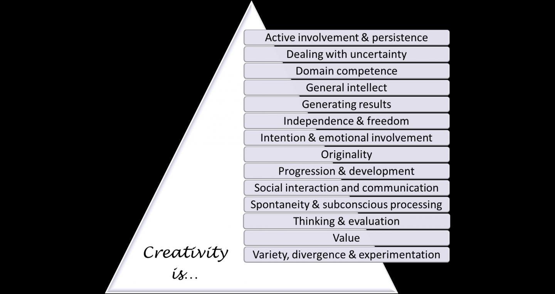 14 Themes of Creativity
