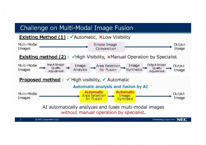 Challenge on Multi-Modal Image Fusion