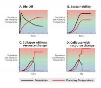 Four Potential Scenarios for a Civilization-Planet System