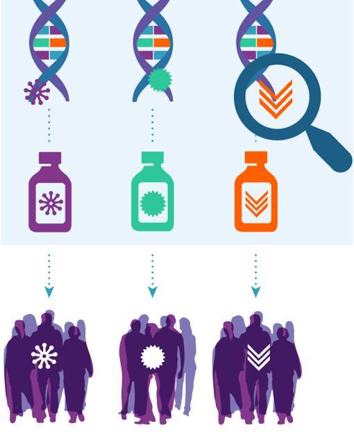 NCI-MATCH precision medicine cancer trial