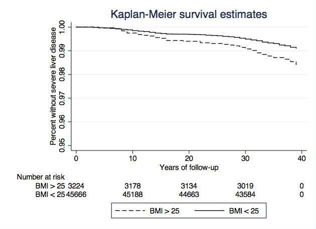 Overweight Adolescent Men More Likely to Develop Severe Liver Disease Later in Life