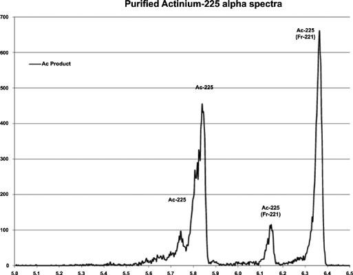 NorthStar Perspectives for Actinium-225 Production at Commercial Scale
