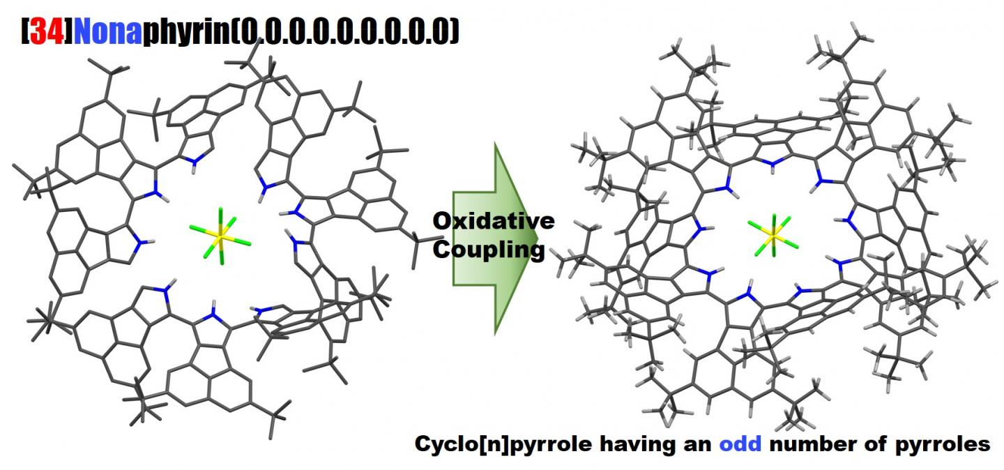 Selective Synthesis of Cyclo[9]pyrroles Based on an Oxidative Coupling