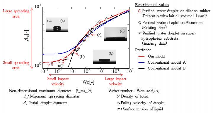 Maximum Spreading Diameter (&#946;<sub>m</sub>) vs. Parameter Related to Impact Velocity (We)