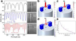 Fiber-tip polymer clamped-beam probe for high-sensitivity nanoforce measurements