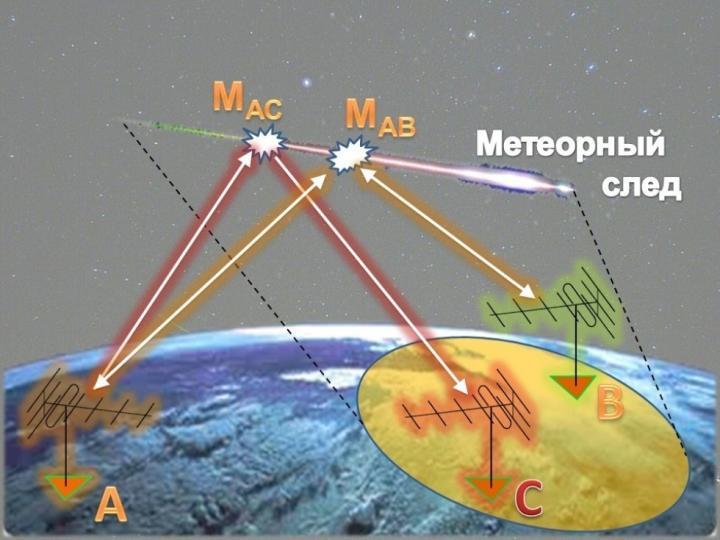 Meteor Burst Communication.