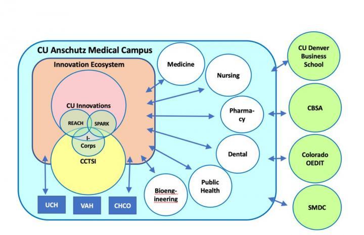 CU Anschutz's Innovative Ecosystem