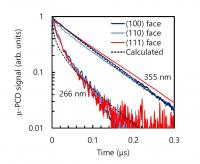 Fig. 2: Decay curves for undoped samples excited by a laser at different crystal faces