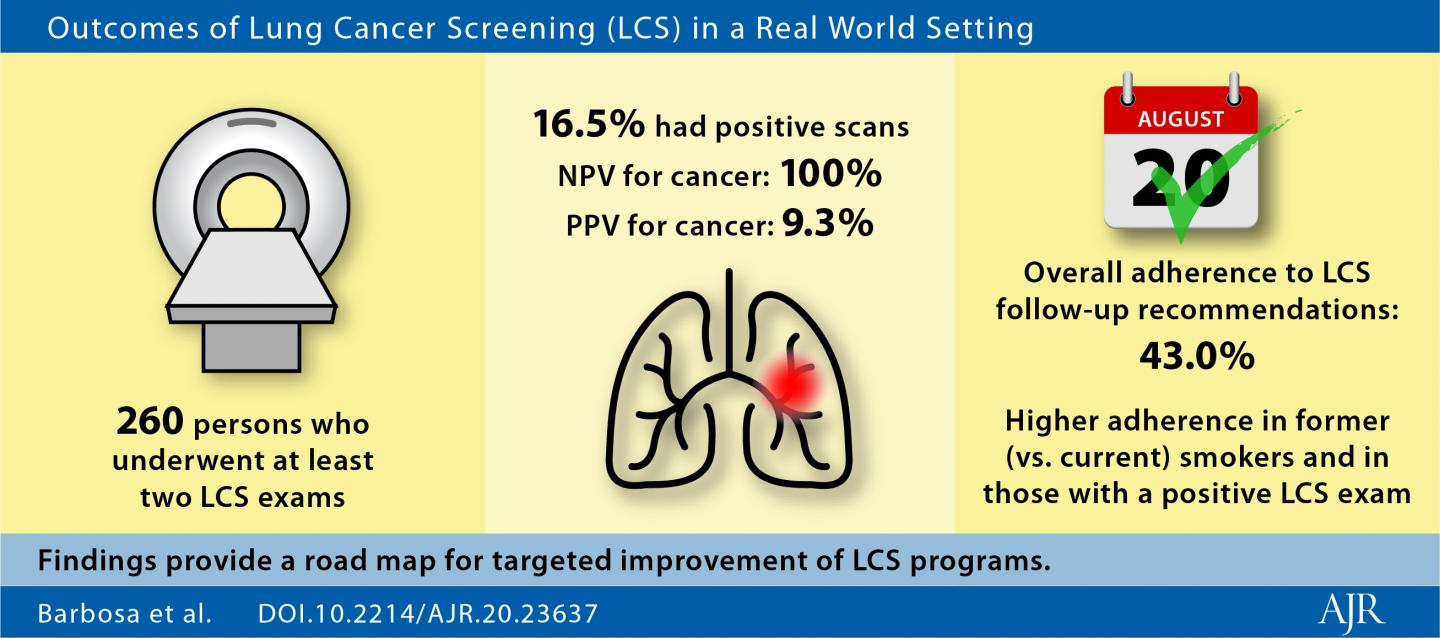 Real World Lung Cancer CT Screening Performance, Smoking Behavior, and Adherence to Recommendations