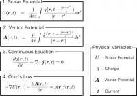 Equations and Variables