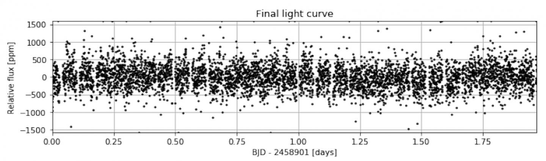 The Luminosity of the Star HD 88111