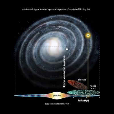 Figure Illustrating Latest Gaia-ESO Research Findings