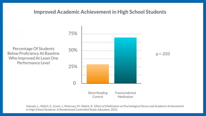 Improved Academic Achievement in High School Students