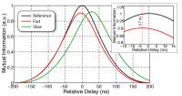 Mutual Information for Fast-light Materials