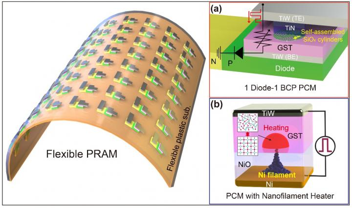 Low-Power Nonvolatile PRAM for Flexible and Wearable Memories