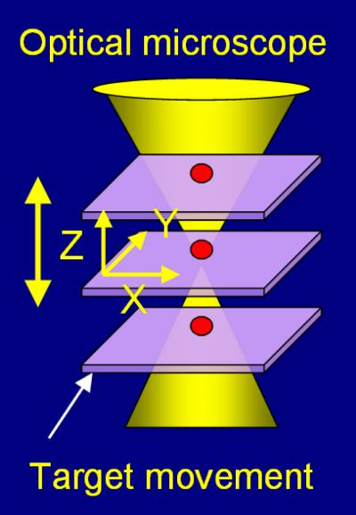 Nanoscale Dimensioning Is Fast, Cheap with New NIST Optical Technique (1 of 2)