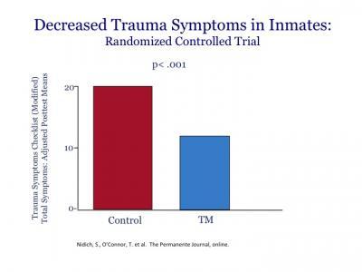 Decreased Trauma Symptoms in Inmates practicing Transcendental Meditation