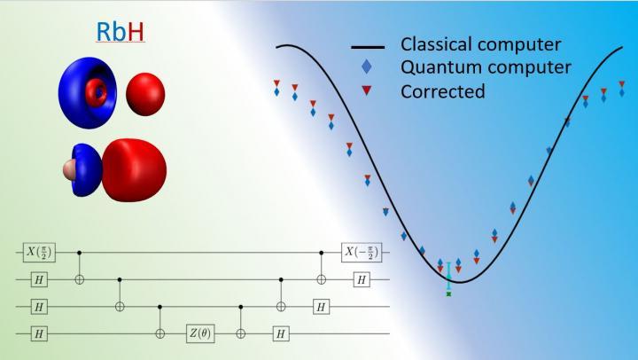 Quantum Chemistry Benchmark