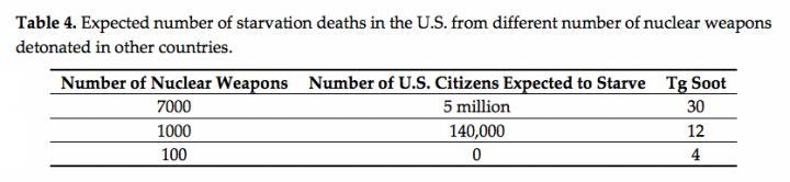 Soot Deaths