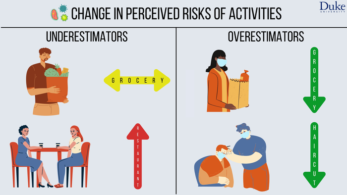 Changing COVID Risk Perceptions