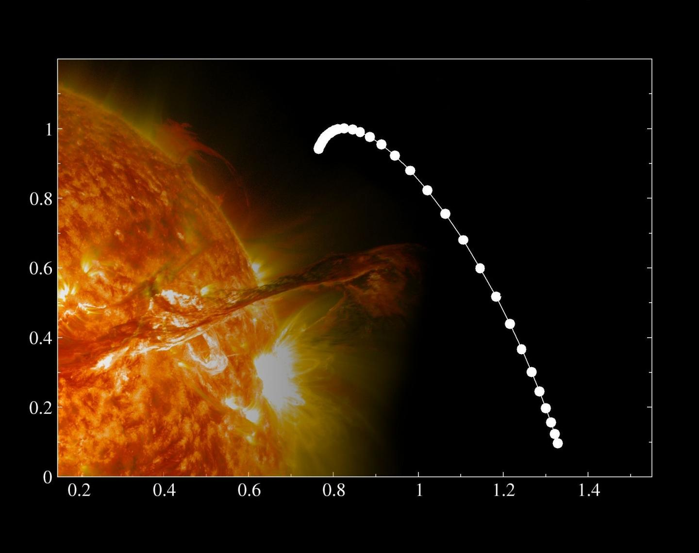 Graphs on Multifractal Analysis of the Variability of Sunspots
