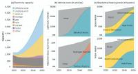 Carbon Neutral Infrastructure Transition
