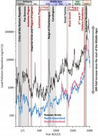 Lead Pollution Record from 13 Arctic Ice Cores