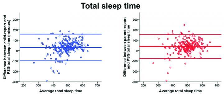 Self-Reported Sleep Duration
