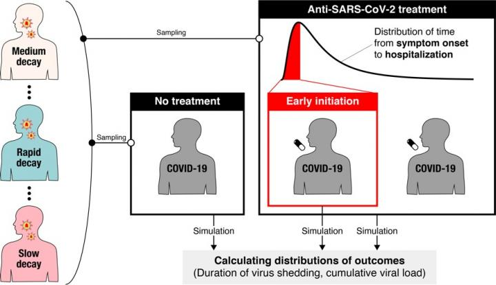 What underlies inconsistent clinical trials results for COVID-19 drugs?