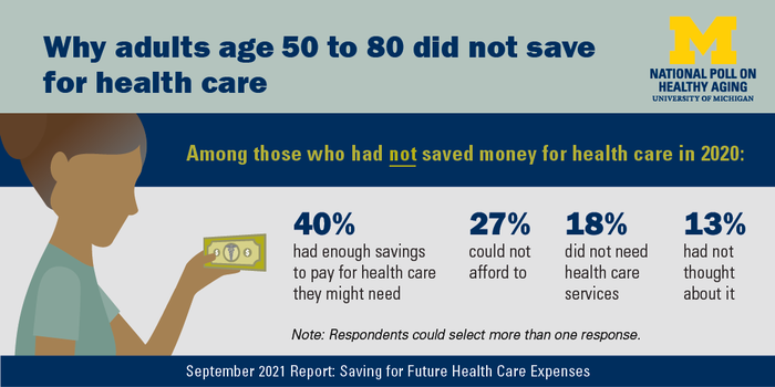 Key findings about saving for health care costs among older adults