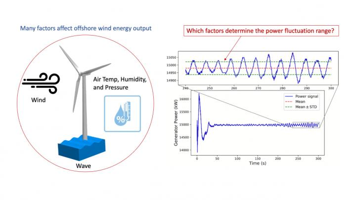 Rutgers wind energy study