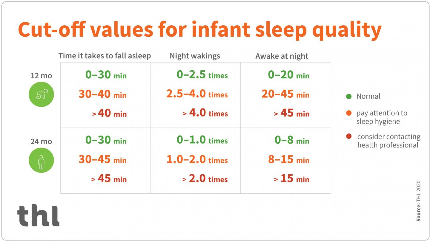 Cut-Off Values for Infant Sleep Quality