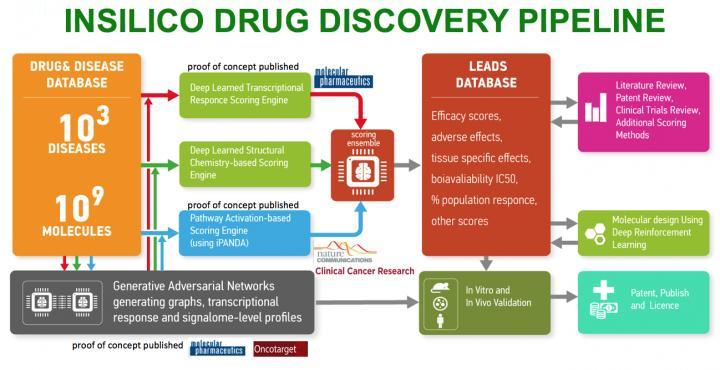 AI-Driven Drug Discovery