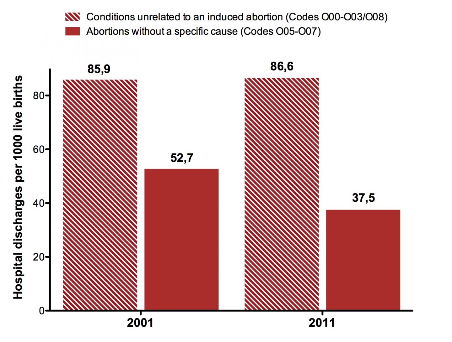 Change in the Incidence of Hospital Discharges Due to Abortion in Chile between 2001 and 2010