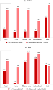 Significant minority of people are not correctly masked for COVID-19 in Kentucky indoor areas