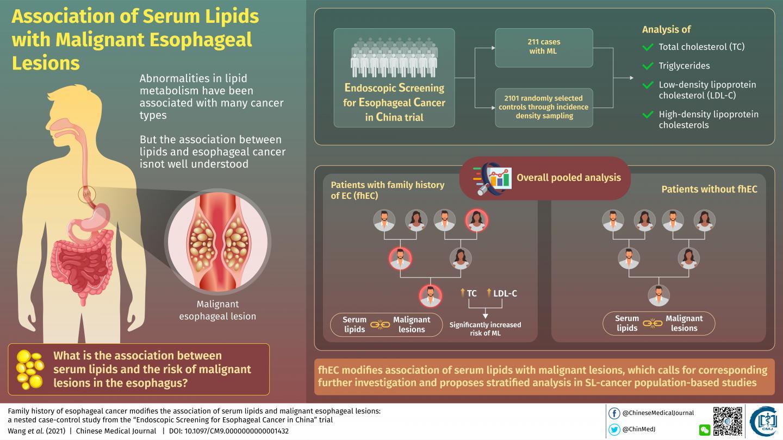 Serum Lipids & Cancer