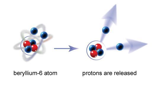 beryllium-6 atom