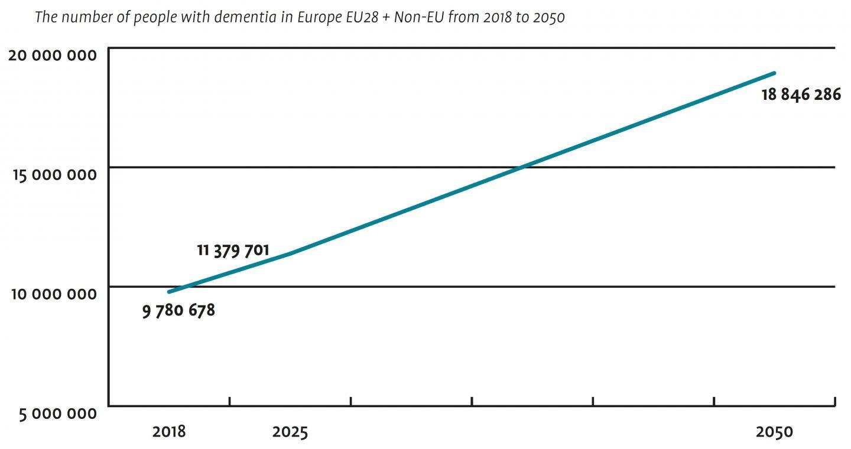 Europe Numbers 2018, 2025, 2050