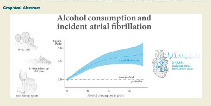 Alcohol consumption and risk of atrial fibrillation
