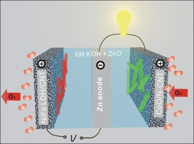 Rechargeable Zinc-Air Battery