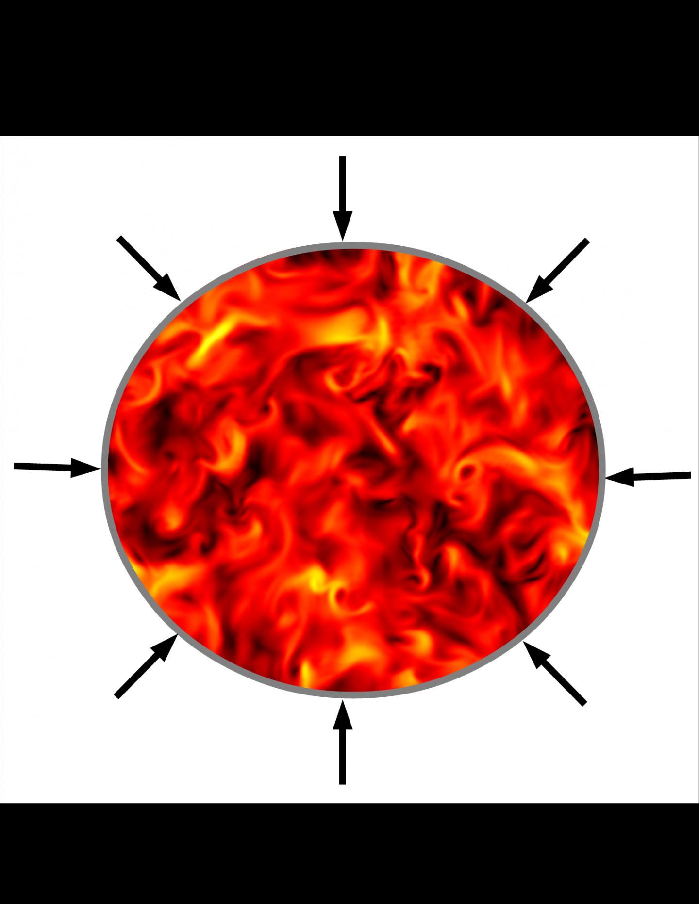 Compression of a Turbulent Plasma.
