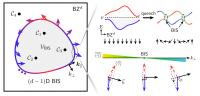 Universal Dynamical Characterization of the D-Dimensional Topological Quantum Phases