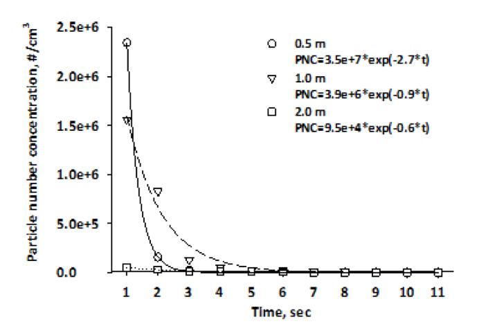 Evaporation of Exhaled E-Cigarette Particles