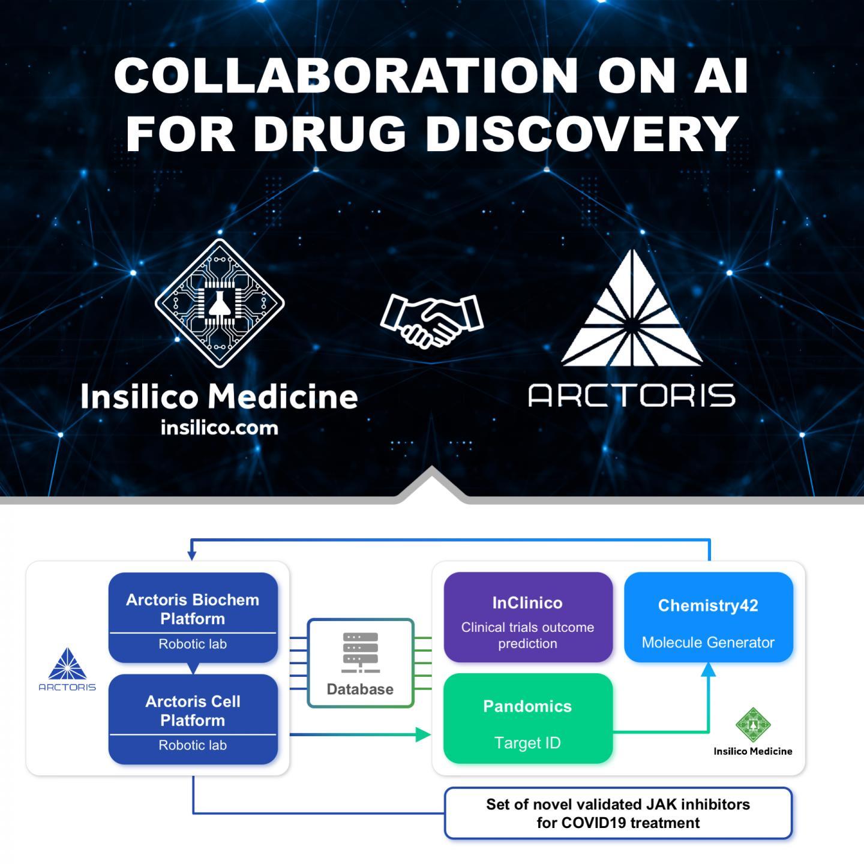Insilico Medicine and Arctoris