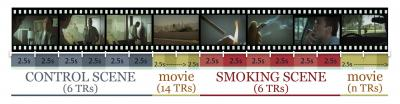 Watching Movie Characters Smoke Makes Smokers Plan to Light Up