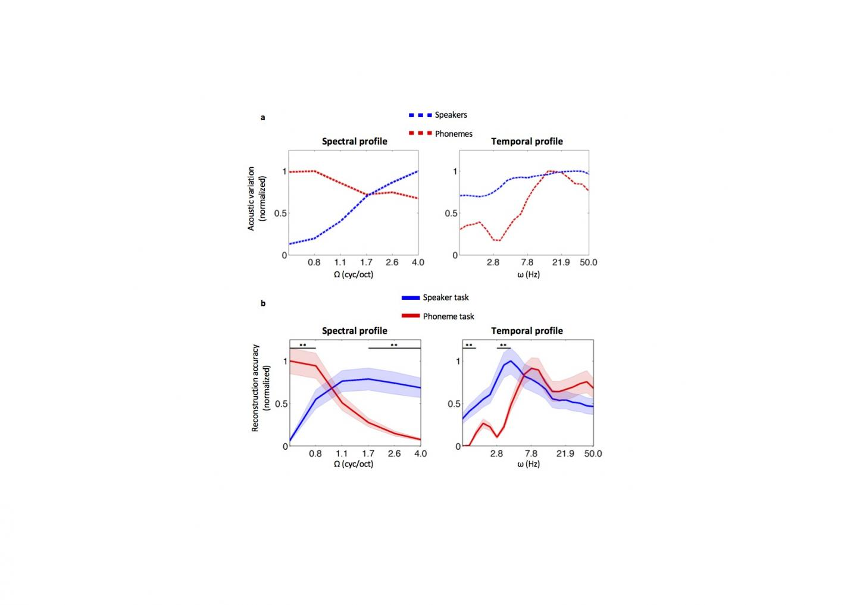 Analysis of Main Acoustic Parameters