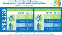National Trends in Disability Employment (nTIDE) Apr 2019-2020 Comparison of People with and without Disabilities